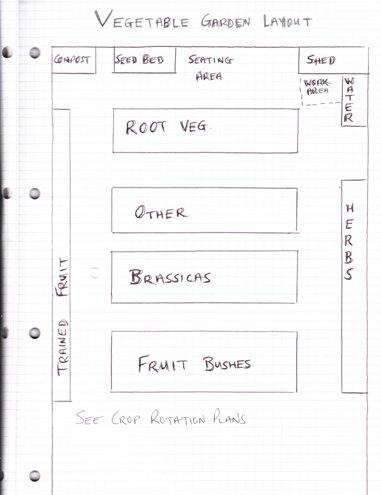 layout plans for vegetable garden designs